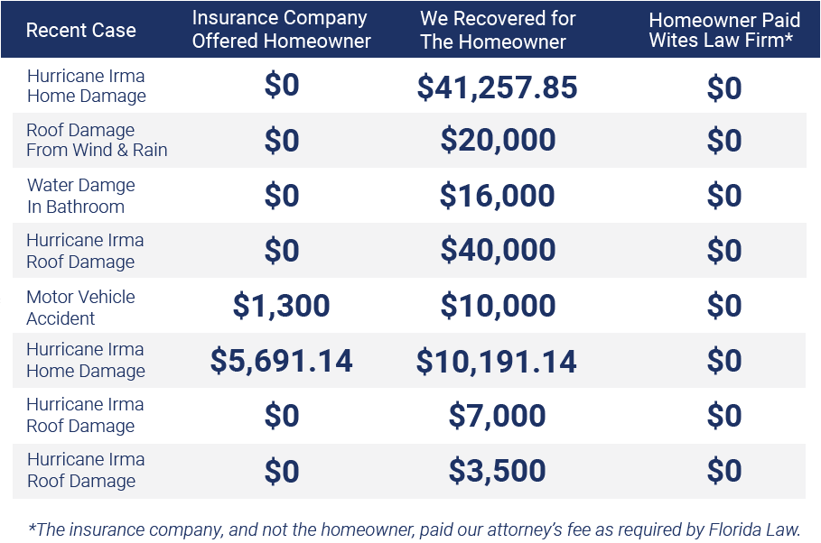 How to get house insurance claims are paid